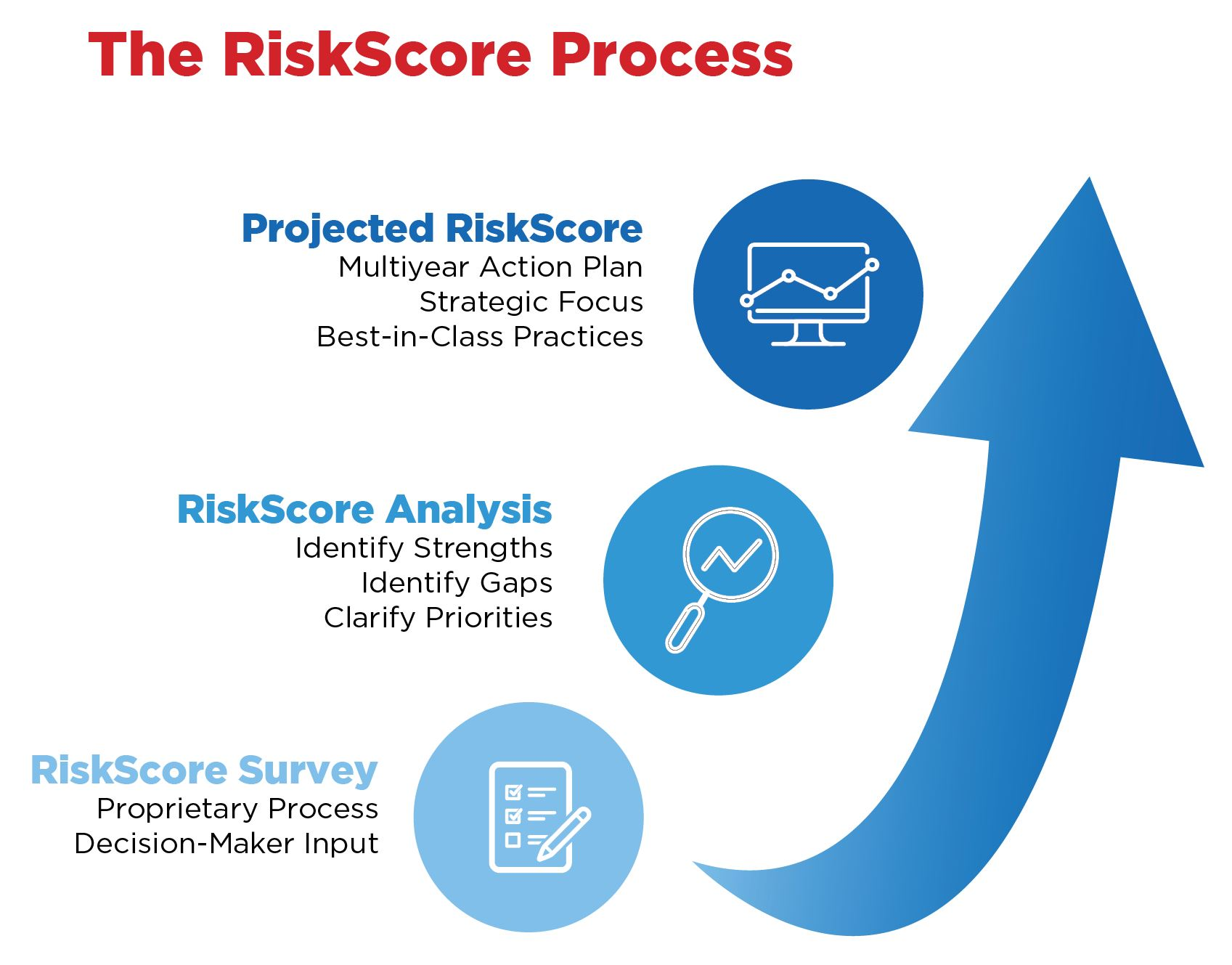 RiskScore Process