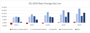3Q20 changes by line