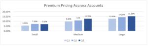 3Q20 premium pricing