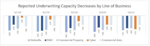 1Q21 Capacity Decreases by Line Chart