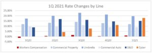 1Q21 Rate Changes by Line chart