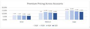 premium pricing across accounts 1Q21 chart