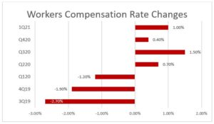 workers compensation rate changes 1Q21 Chart